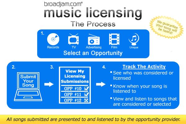 Broadjam Music Licensing - How It Works